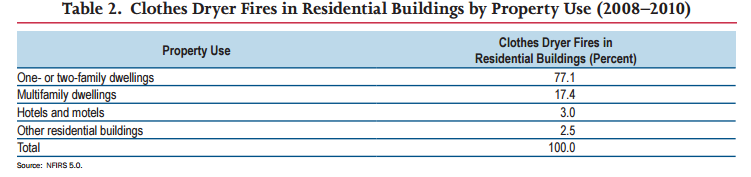Clothes Dryer Fires in Residential Buildings by Property Use (20082010). Source: FEMA!