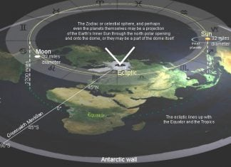 Tim's proof that earth is flat.