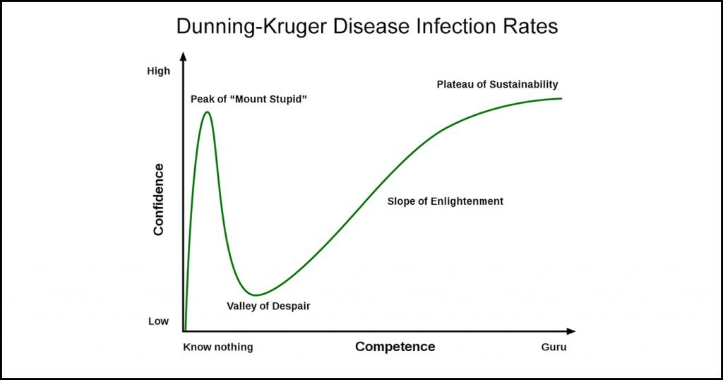 A frighting chart released by the CDC shows a dramatic spike in Dunning-Kruger Disease among Trump supporters.